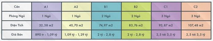 Bảng giá các sản phẩm của dự án Sky Oasis Ecopark